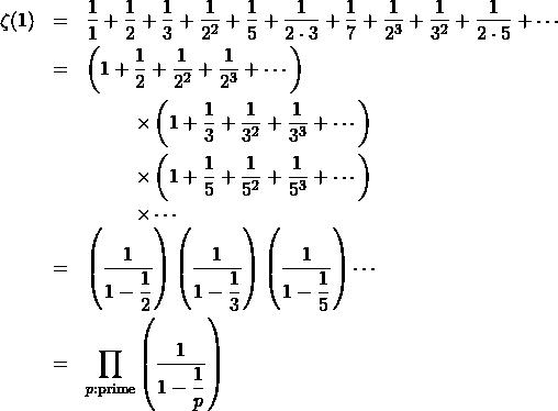 \begin{eqnarray*} \zeta(1)&=&\dfrac{1}{1}+\dfrac{1}{2}+\dfrac{1}{3}+\dfrac{1}{2^2}+\dfrac{1}{5}+\dfrac{1}{2\cdot3}+\dfrac{1}{7}+\dfrac{1}{2^3}+\dfrac{1}{3^2}+\dfrac{1}{2\cdot5}+\cdots\\ &=&\left(1+\dfrac{1}{2}+\dfrac{1}{2^2}+\dfrac{1}{2^3}+\cdots\right)\\ &&\hspace{1cm}\times\left(1+\dfrac{1}{3}+\dfrac{1}{3^2}+\dfrac{1}{3^3}+\cdots\right)\\ &&\hspace{1cm}\times\left(1+\dfrac{1}{5}+\dfrac{1}{5^2}+\dfrac{1}{5^3}+\cdots\right)\\ &&\hspace{1cm}\times\cdots\\ &=& \left(\dfrac{1}{1-\dfrac{1}{2}}\right) \left(\dfrac{1}{1-\dfrac{1}{3}}\right) \left(\dfrac{1}{1-\dfrac{1}{5}}\right)\cdots\\ &=& \prod_{p:{\rm prime}}\left(\dfrac{1}{1-\dfrac{1}{p}}\right) \end{eqnarray*}